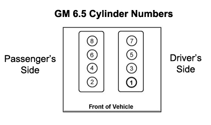 Storeengineparts Cylindernumbers on 6 Duramax Cylinder Numbers